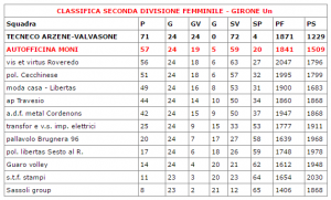 seconda divisione